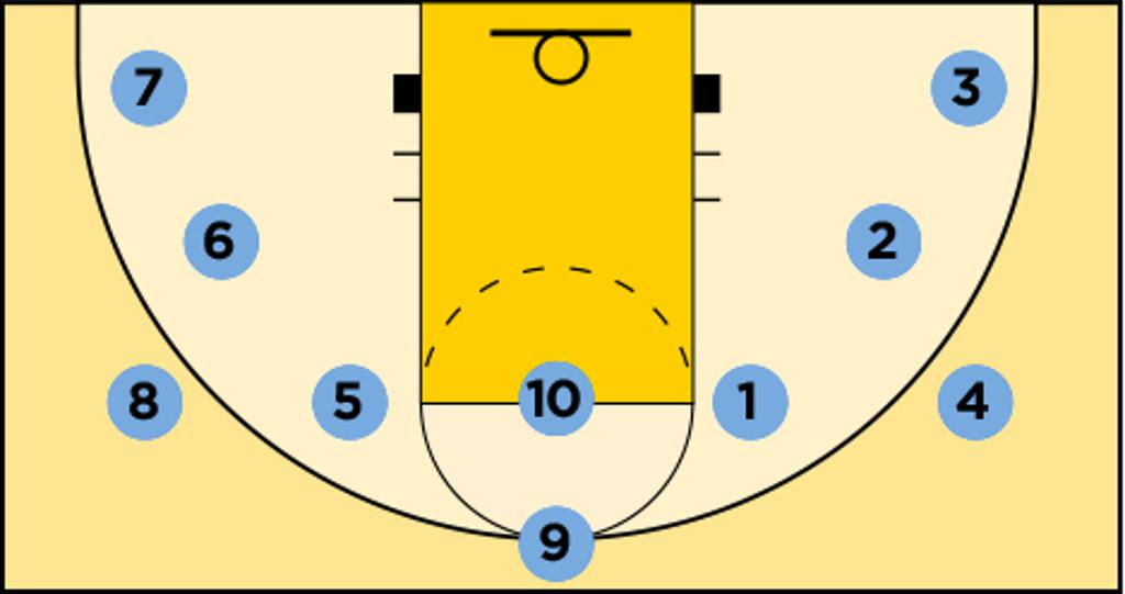 Perimeter Shooting diagram for Mpls Lakers Off-Season Player Workout Guide