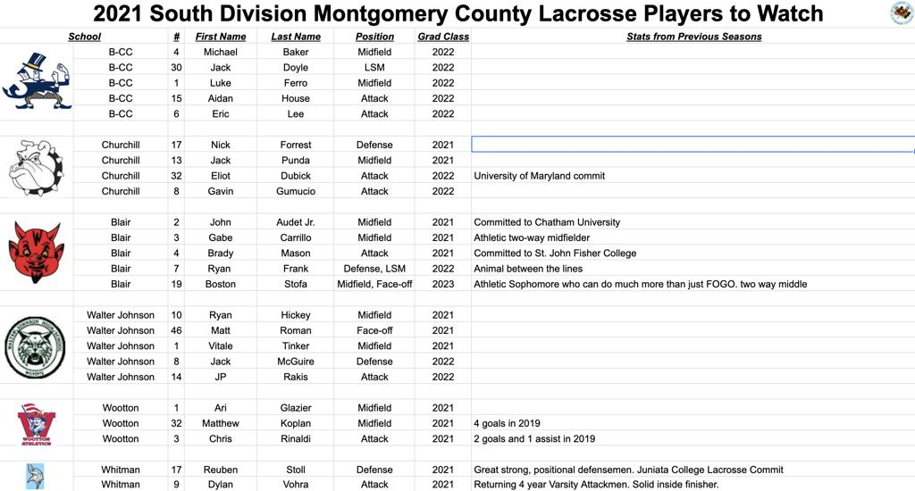 2021 South Division Montgomery County Lacrosse Players to Watch