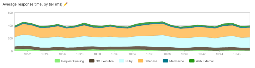 Average response time with 24 Nginx workers (3 per core), showing an 80 ms improvement.