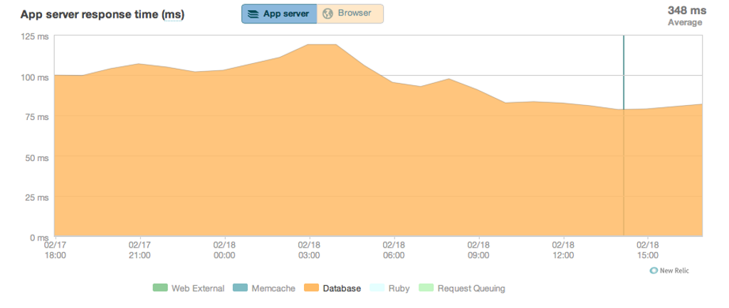 Performance graph showing roughly 20% drop in average database time per request