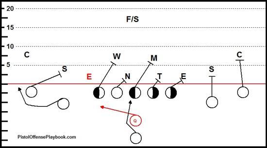 Pistol_Offense_Option_Read Bubble_medium play diagrams