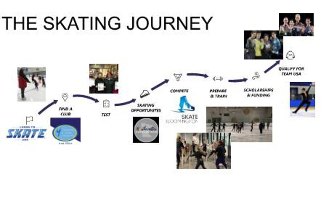 THE SKATING JOURNEY
