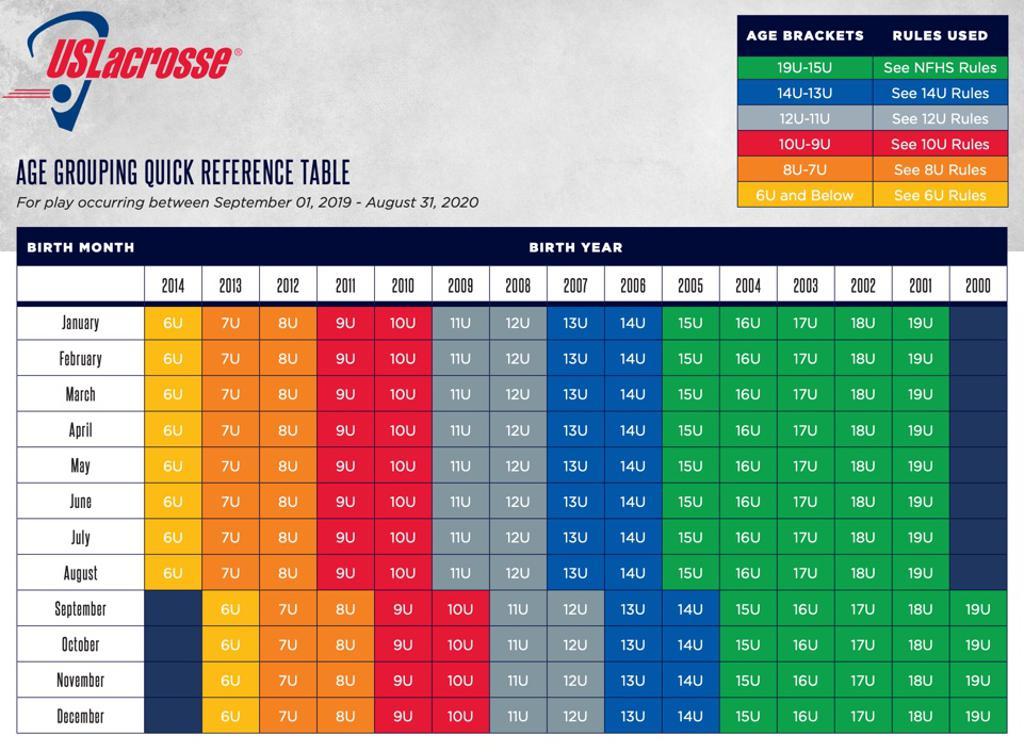 US Lacrosse 2019 Age Brackets