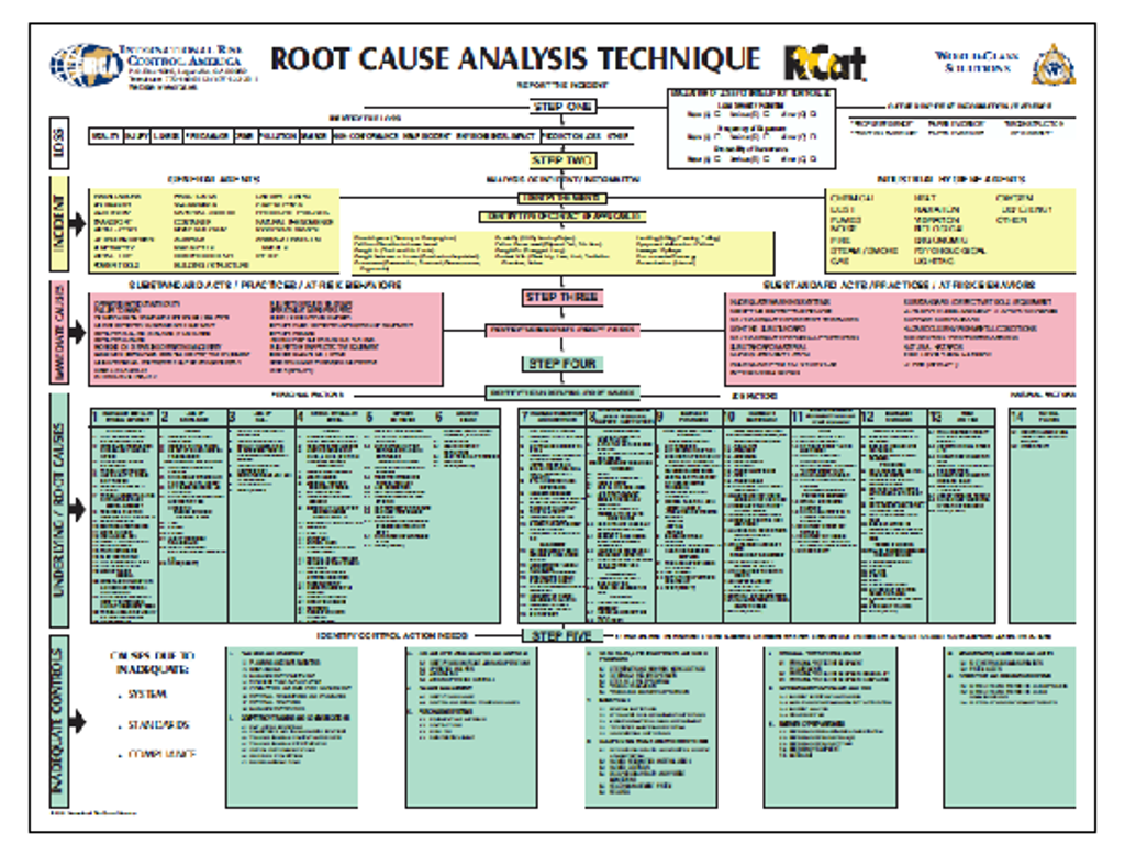 Worksheet Root Cause Analysis Worksheet rcat root cause analysis and techniques train the trainer course available to help get your program going call 770 466 5113 for details