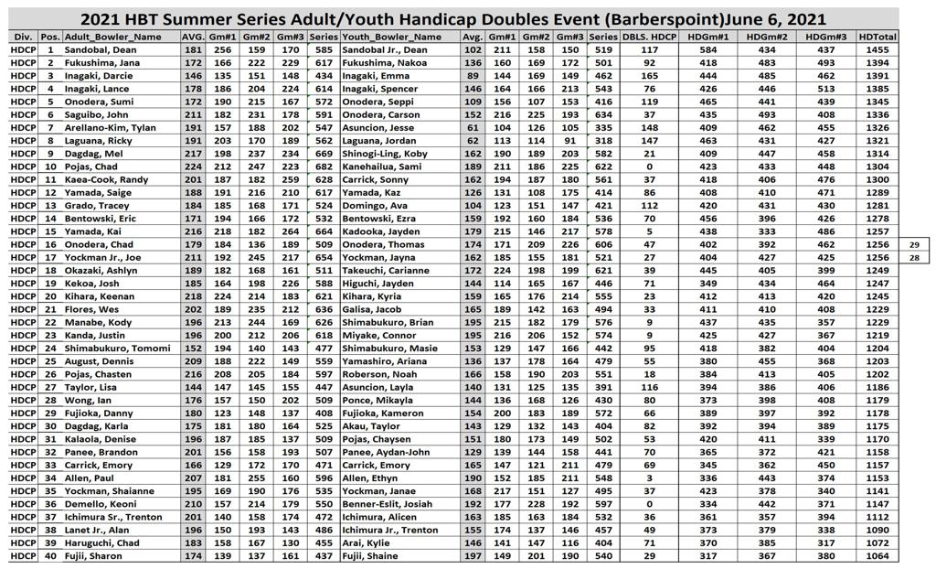 2021 HBT ADULT/YOUTH DOUBLES HANDICAP QUALIFYING RESULTS