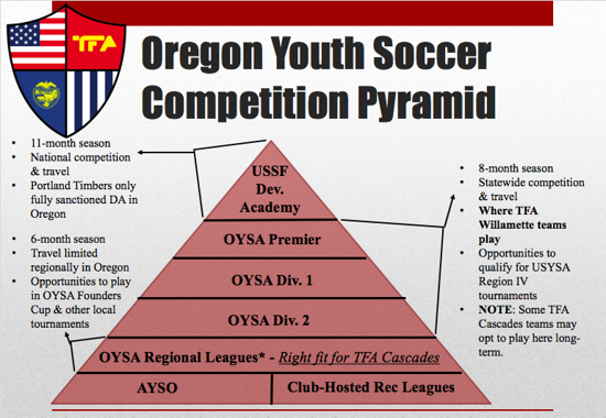 TFA Cascades teams will play in the regional WVYSL, limiting travel for games and seasonal lengths.