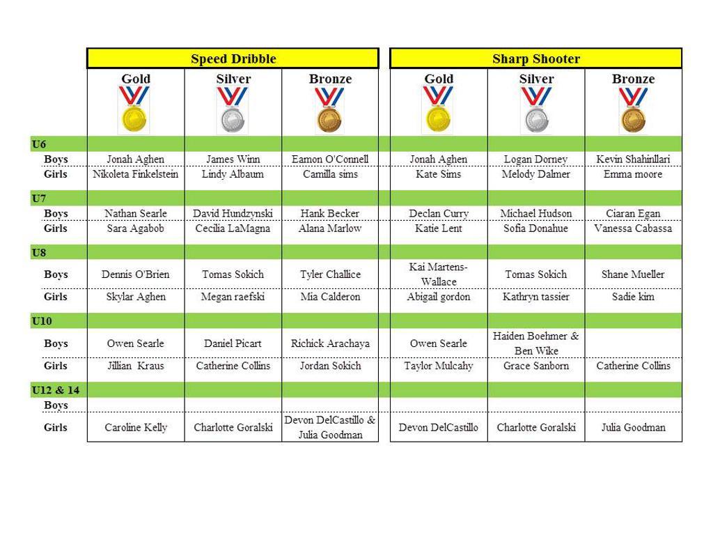 Olympiad Medalists