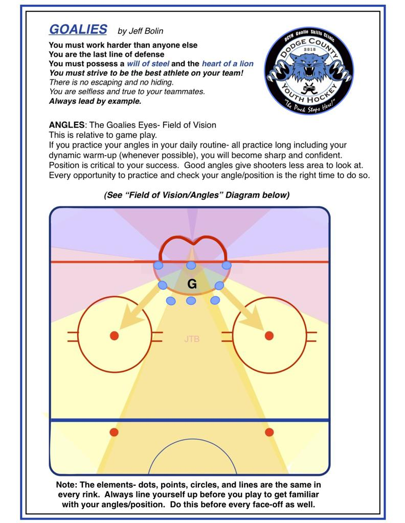 A Goaltender's view of the ice is unlike his or her teammates.  The position and angles require constant monitoring.  Being in the right place at all times is a basic and primary role for this position.