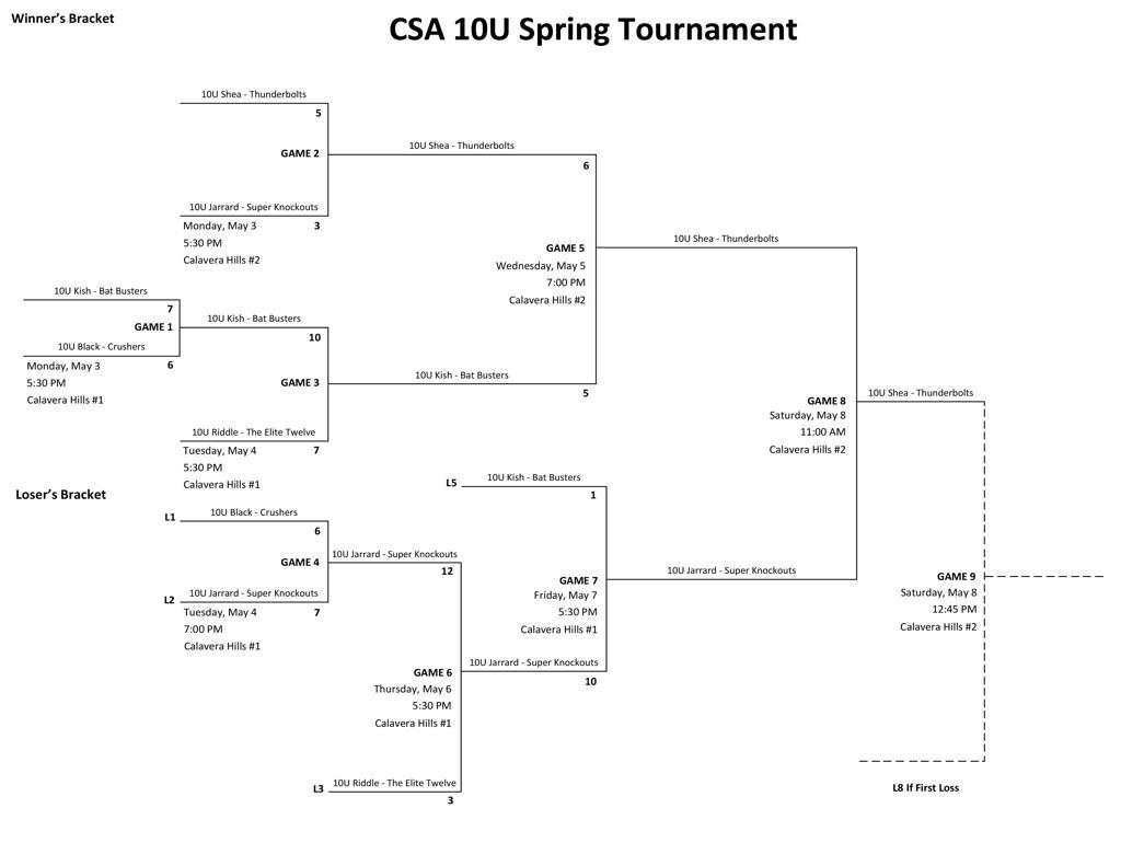 CSA Spring 2021 10U Intradivisional Tournament