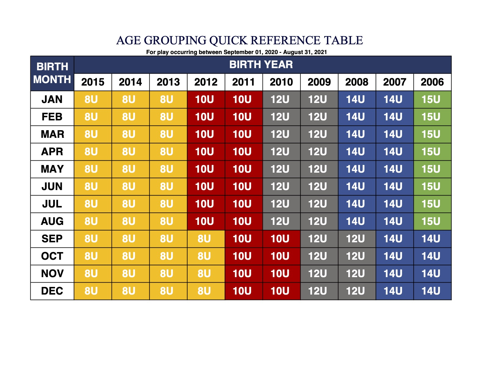 AGE GROUPING QUICK REFERENCE TABLE
