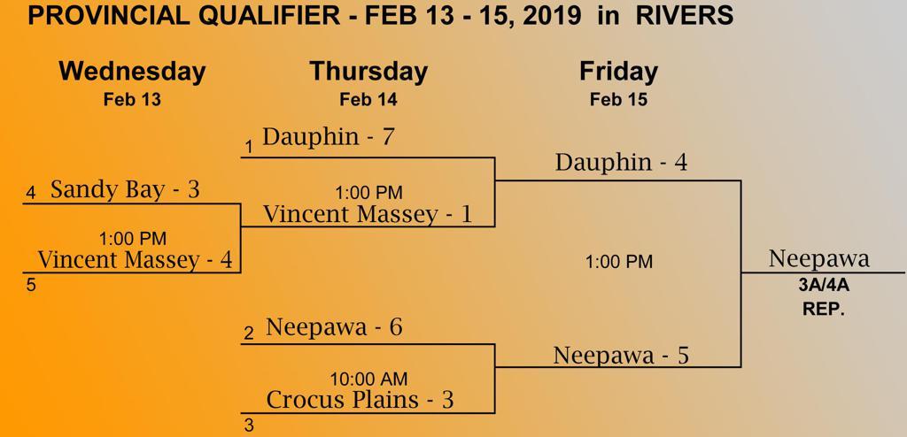 3/4A Provincial Qualifier