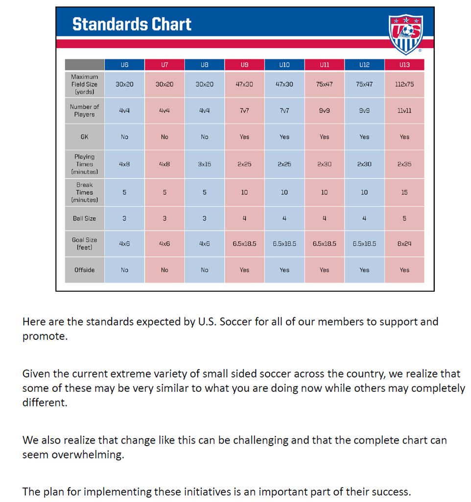 US Soccer Player Development Initiatives Standards Chart