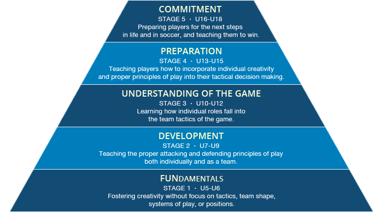 Player Development Model