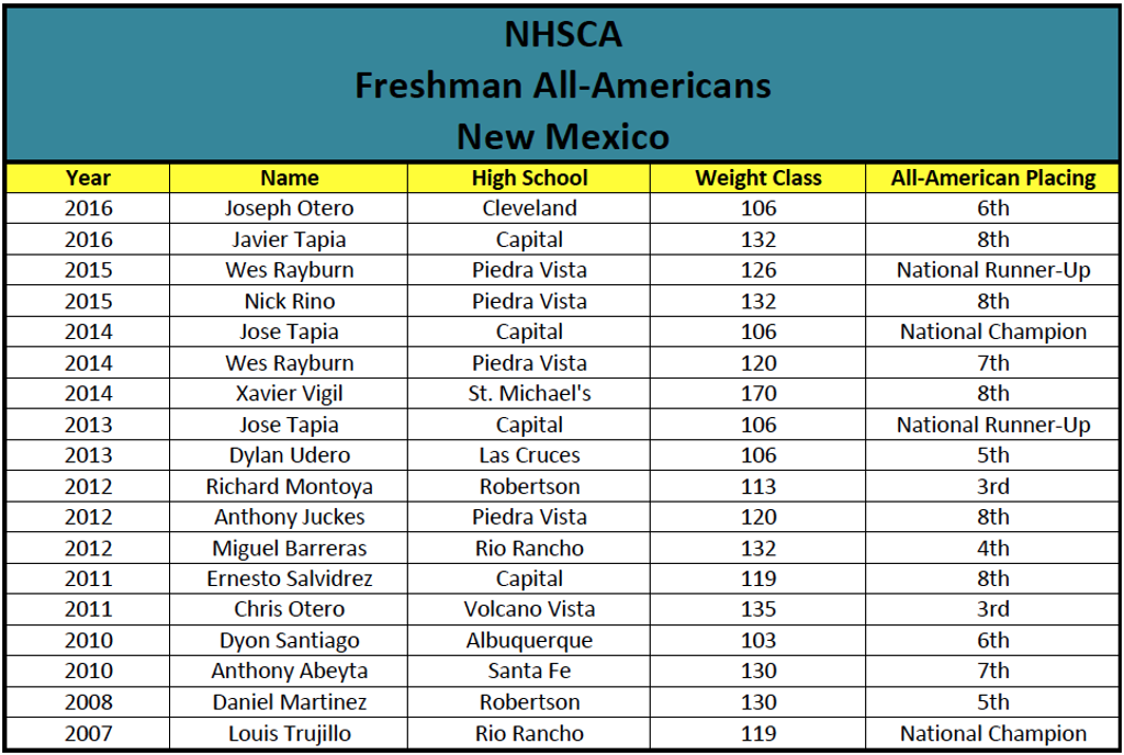 NHSCA Freshman All-Americans