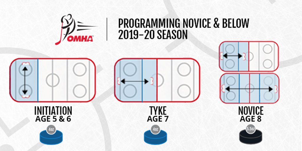 Programming Below Novice Transition for 2019-20 Season