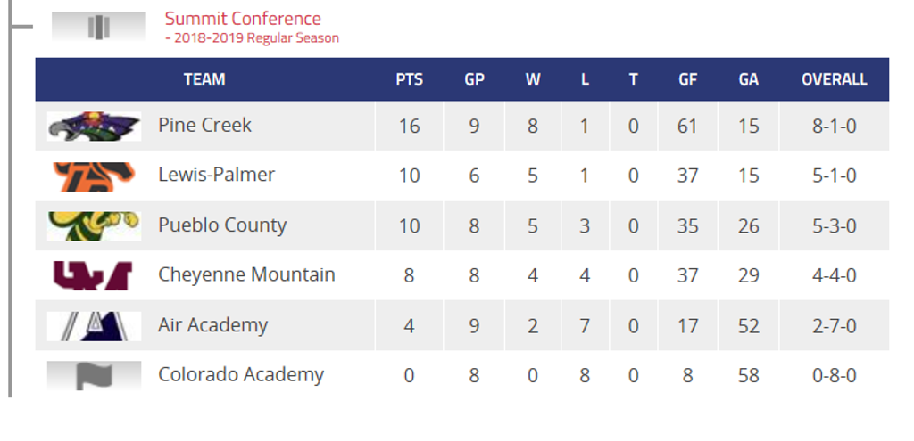 Summit Conference CHSAA Hockey