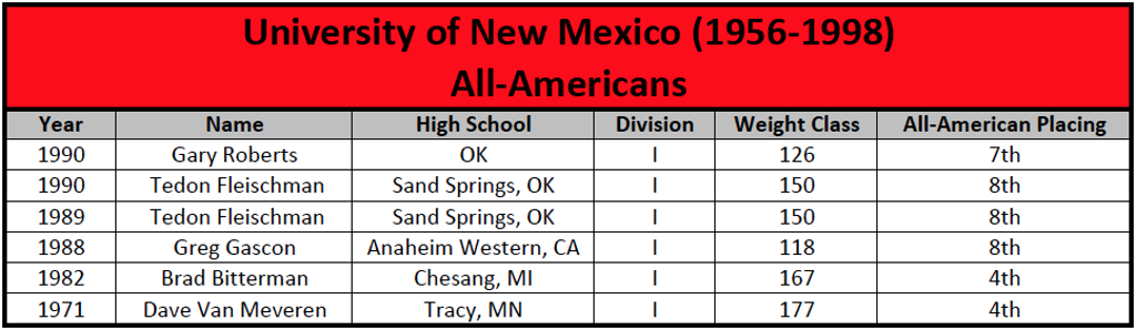 College UNM All-Americans