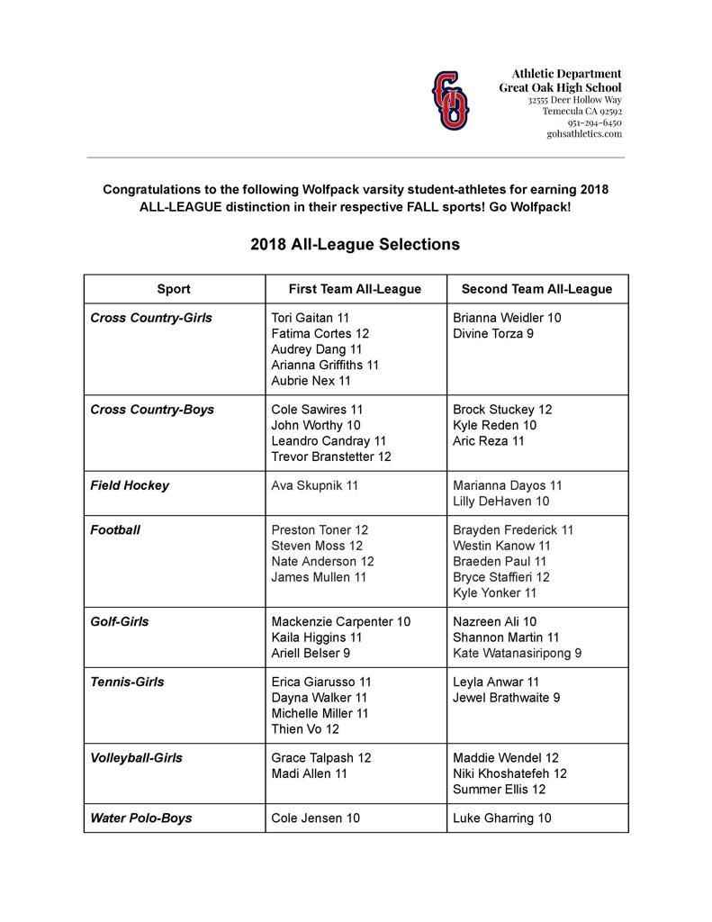 2018 Wolfpack Fall Season All League Selections