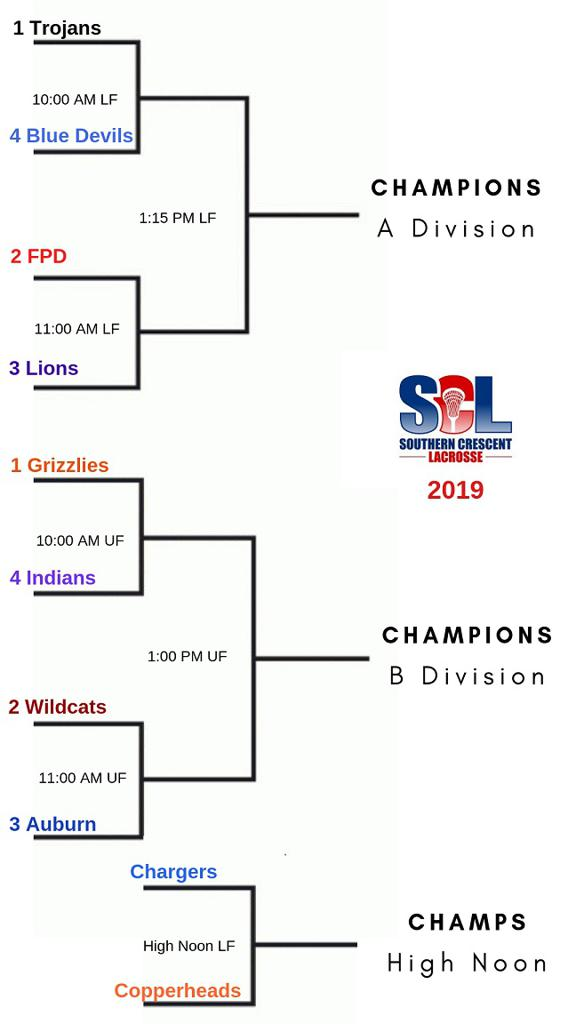 2019 Boys Middle School Championship Bracket