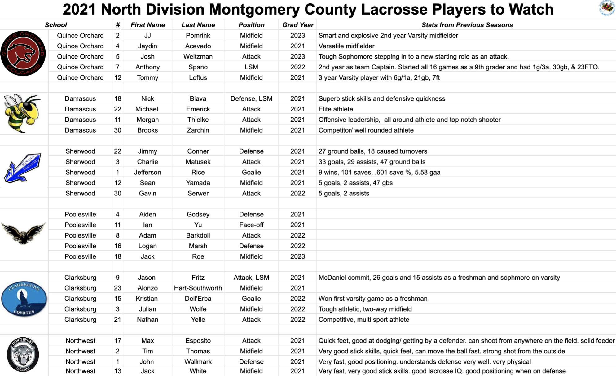 2021 North Division Montgomery County Lacrosse Players to Watch