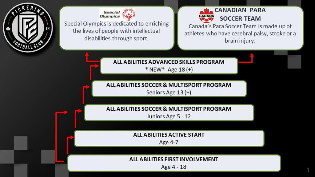 All Abilities Program Path