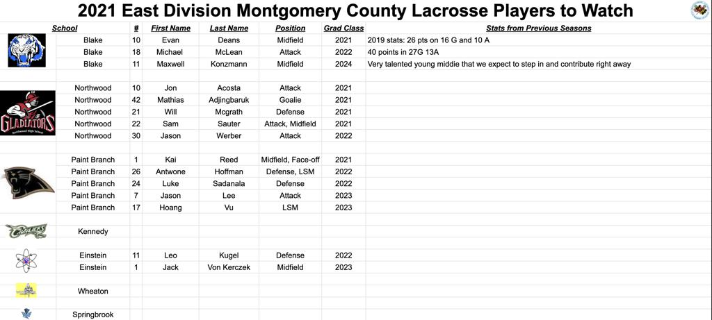 2021 East Division Montgomery County Lacrosse Players to Watch