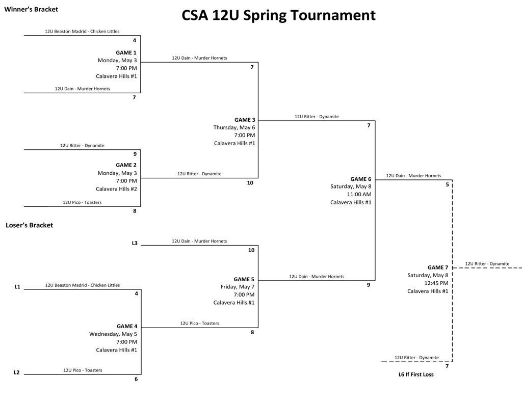 CSA Spring 2021 12U Intradivisional Tournament
