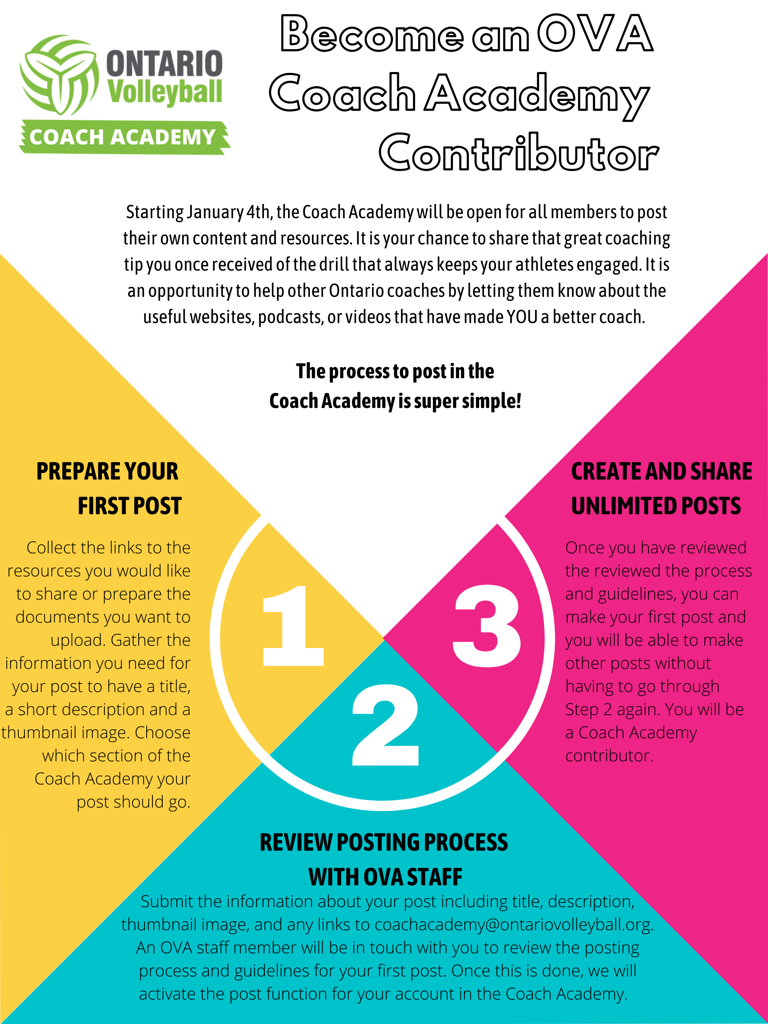 How to Become and OVA Coach Academy Contributor graphic