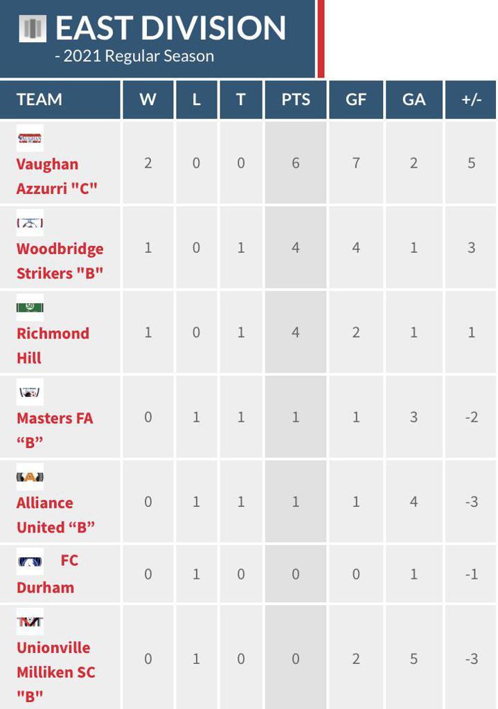 Men's Reserve East Division table through matchweek 2