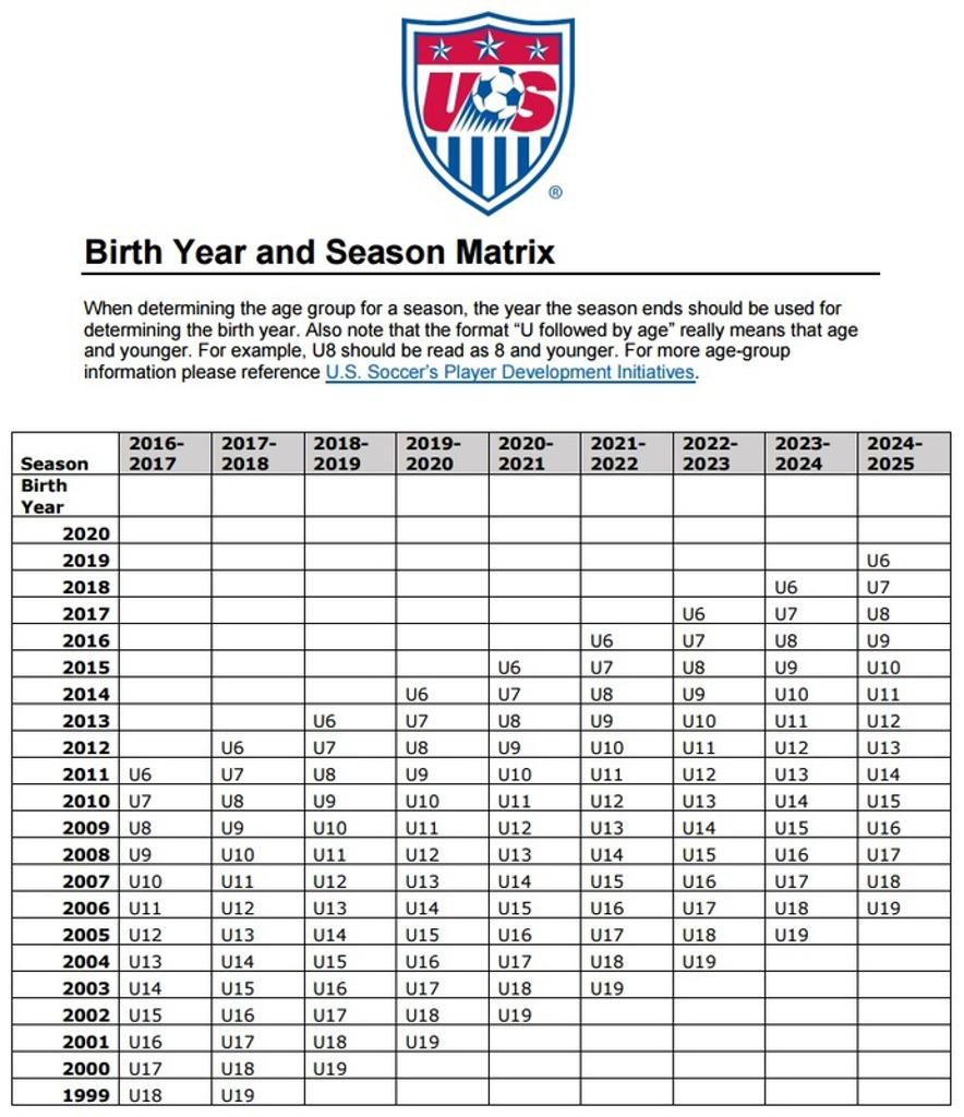 Please see matrix below to better understand where your soccer player will be placed this season
