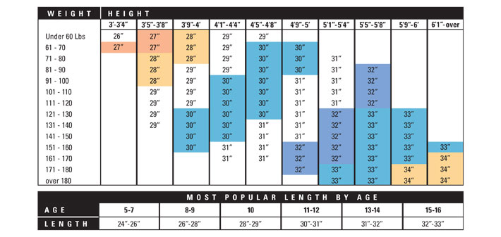 The Following Is A Chart From Louisville Slugger In Regards To Bat Length And Size For Youth Baseball Players
