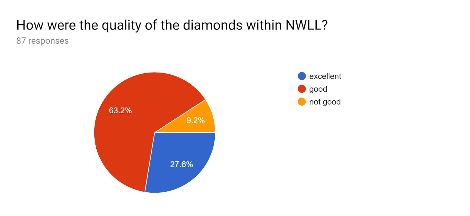 Diamond quality pie chart