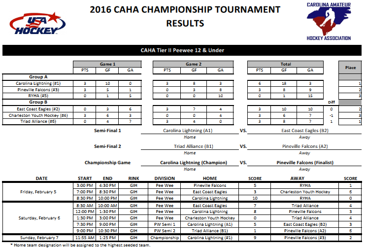 2016 Caha Championship Tournaments