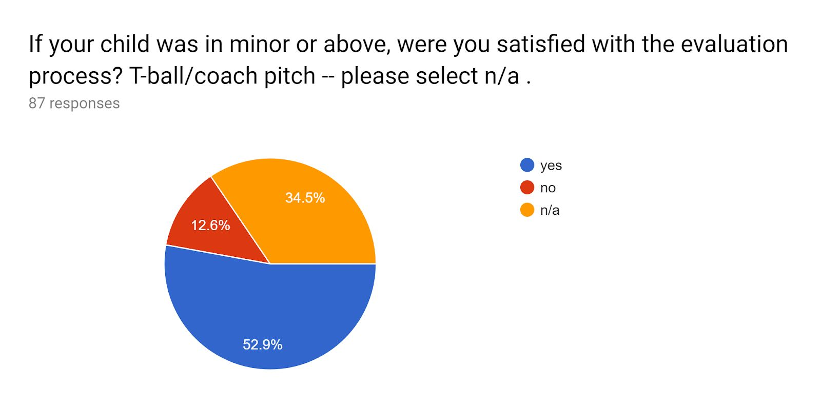 Satisfaction of evaluation process for players in minors and above pie chart