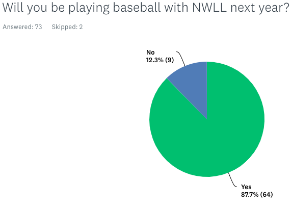 Playing baseball with NWLL in 2020 pie chart